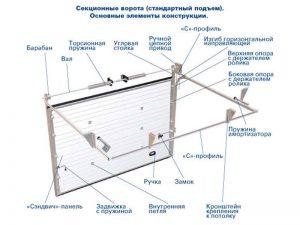 конструкция ворот для гаража